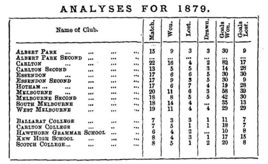 Victorian Football Analysis for 1879