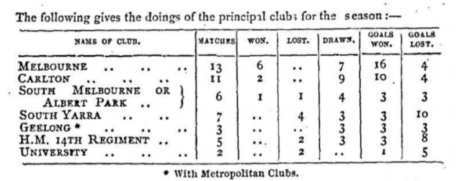 Principal football clubs in Victoria 1868
