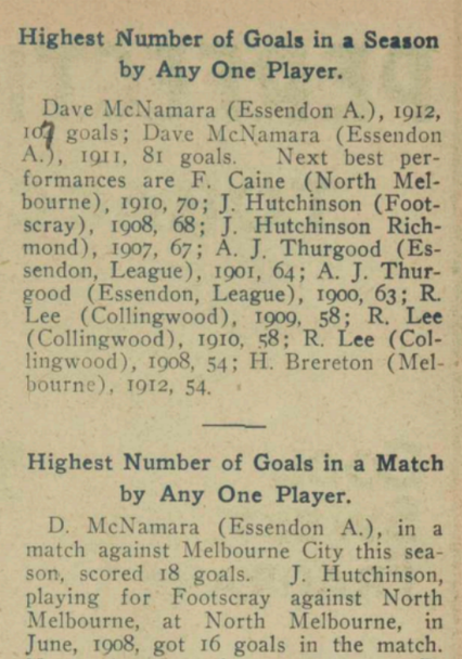 Highest Number of Goals kicked in Season 1912