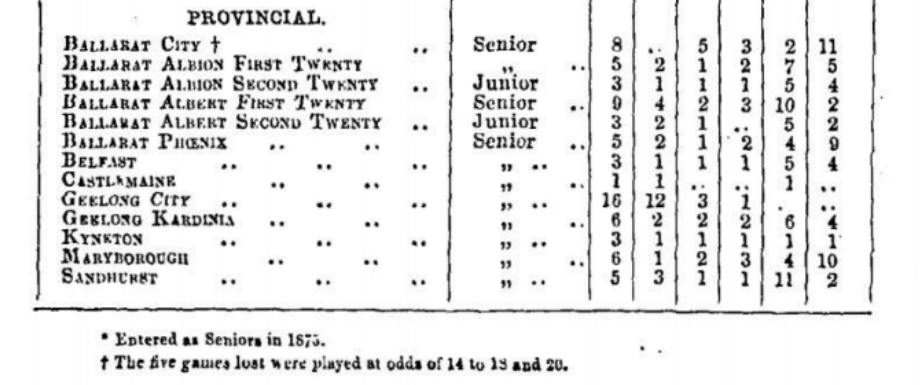 Analysis of Clubs' doings for 1874 football Season Victoria